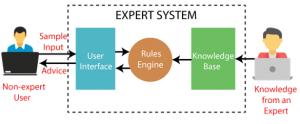 Expert System diagram